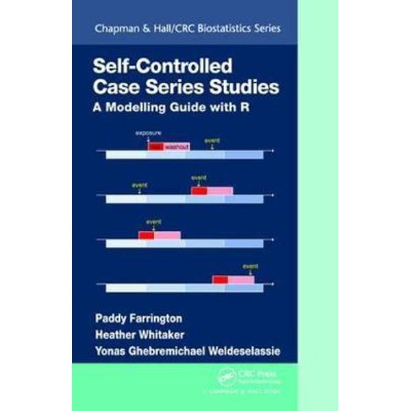 SELF-CONTROLLED CASE SERIES STUDIES